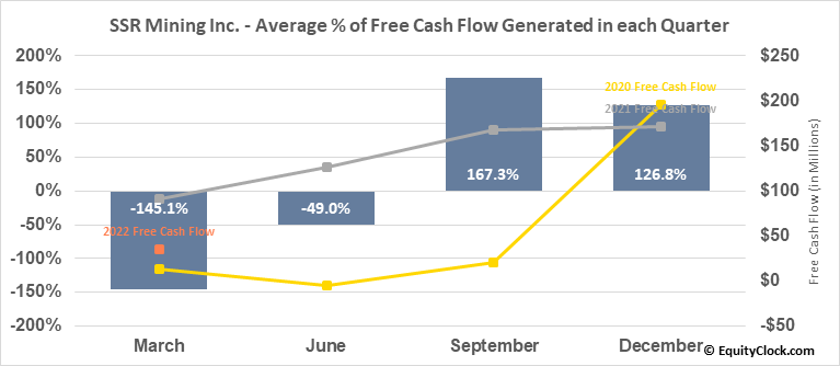 SSR Mining Inc. (TSE:SSRM.TO) Free Cash Flow Seasonality