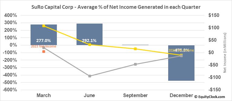 Sutter Rock Capital Corp. (NASD:SSSS) Net Income Seasonality