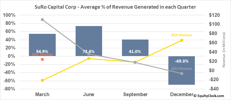 Sutter Rock Capital Corp. (NASD:SSSS) Revenue Seasonality