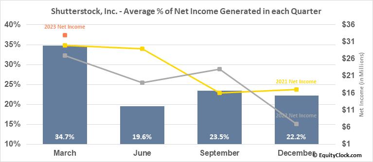 Shutterstock, Inc. (NYSE:SSTK) Net Income Seasonality