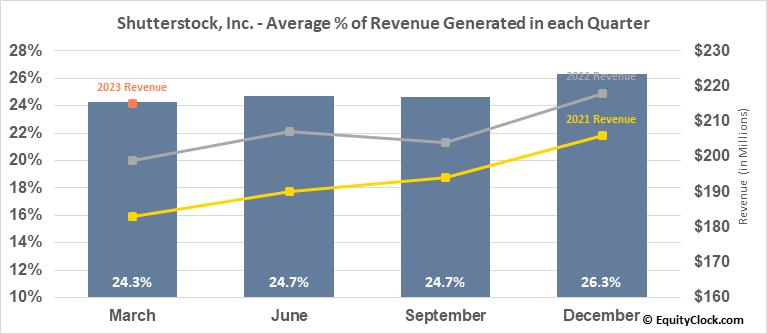 Shutterstock, Inc. (NYSE:SSTK) Revenue Seasonality
