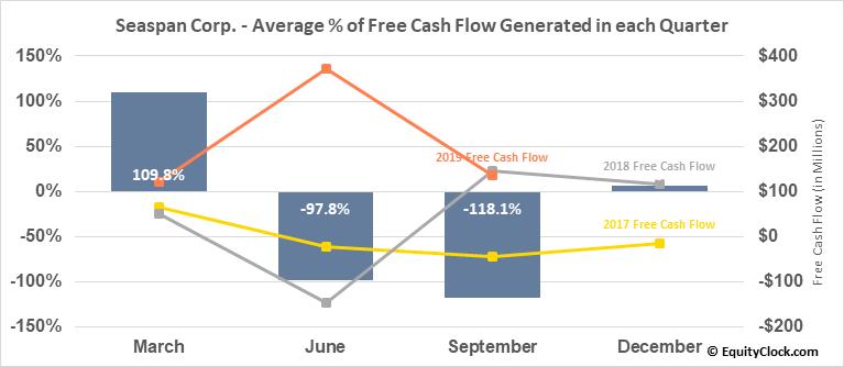 Seaspan Corp. (NYSE:SSW) Free Cash Flow Seasonality
