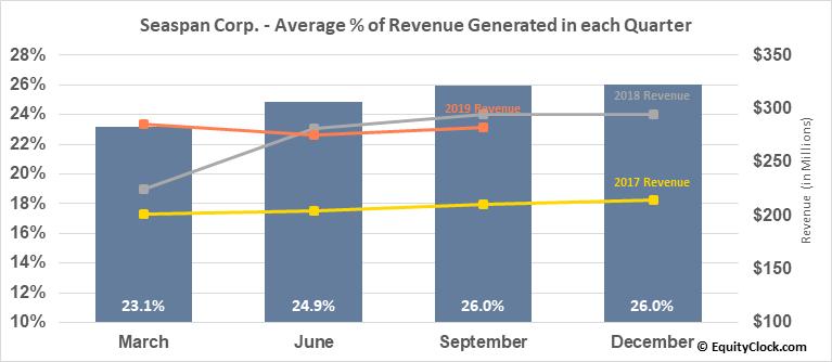 Seaspan Corp. (NYSE:SSW) Revenue Seasonality