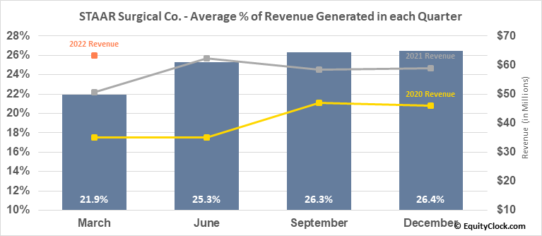 STAAR Surgical Co. (NASD:STAA) Revenue Seasonality