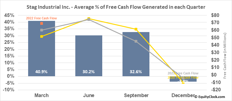Stag Industrial Inc. (NYSE:STAG) Free Cash Flow Seasonality