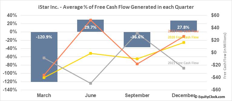 iStar Inc. (NYSE:STAR) Free Cash Flow Seasonality