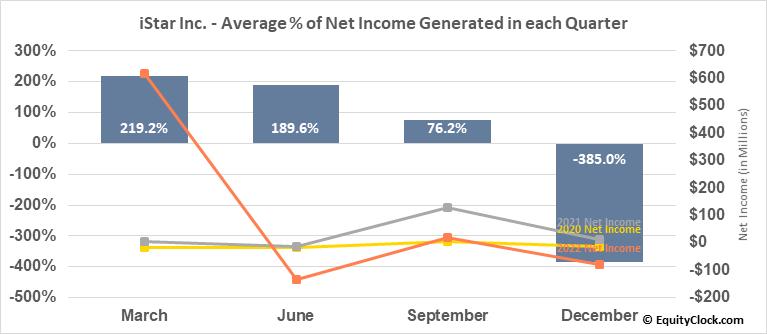 iStar Inc. (NYSE:STAR) Net Income Seasonality