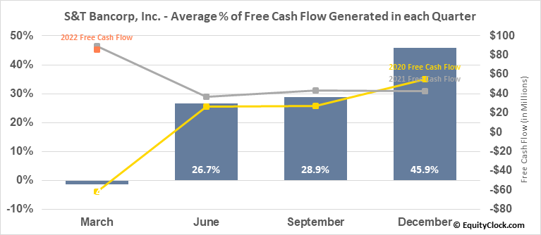S&T Bancorp, Inc. (NASD:STBA) Free Cash Flow Seasonality