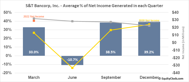 S&T Bancorp, Inc. (NASD:STBA) Net Income Seasonality