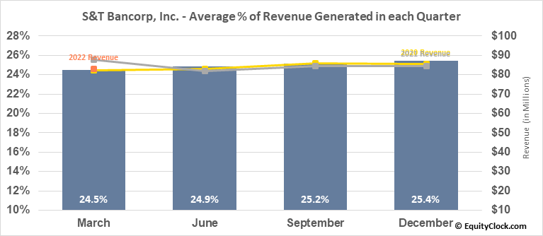 S&T Bancorp, Inc. (NASD:STBA) Revenue Seasonality