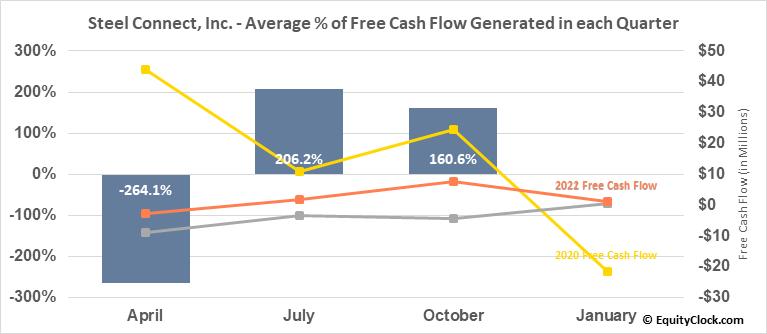 Steel Connect, Inc. (NASD:STCN) Free Cash Flow Seasonality