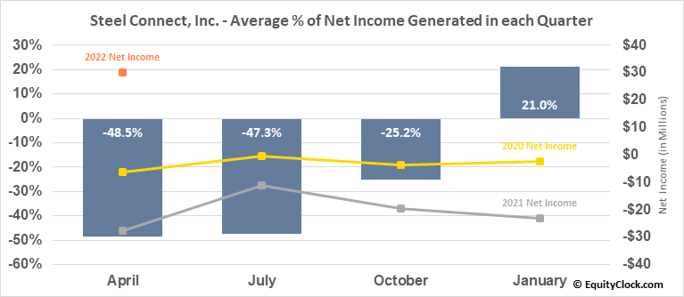 Steel Connect, Inc. (NASD:STCN) Net Income Seasonality
