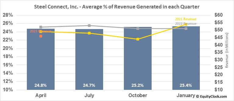 Steel Connect, Inc. (NASD:STCN) Revenue Seasonality