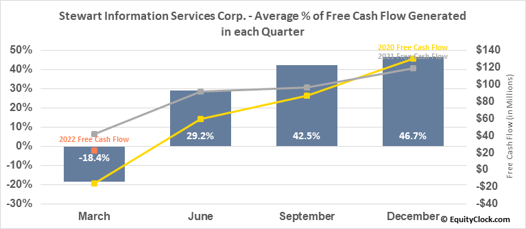 Stewart Information Services Corp. (NYSE:STC) Free Cash Flow Seasonality