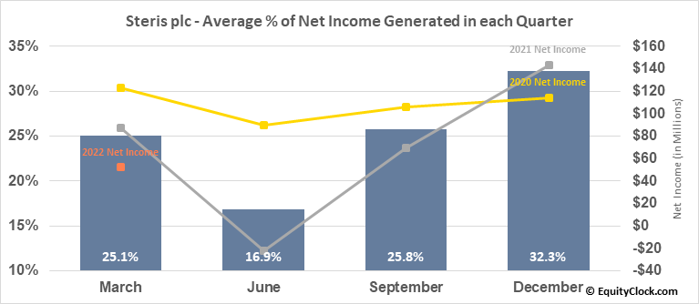 Steris plc (NYSE:STE) Net Income Seasonality