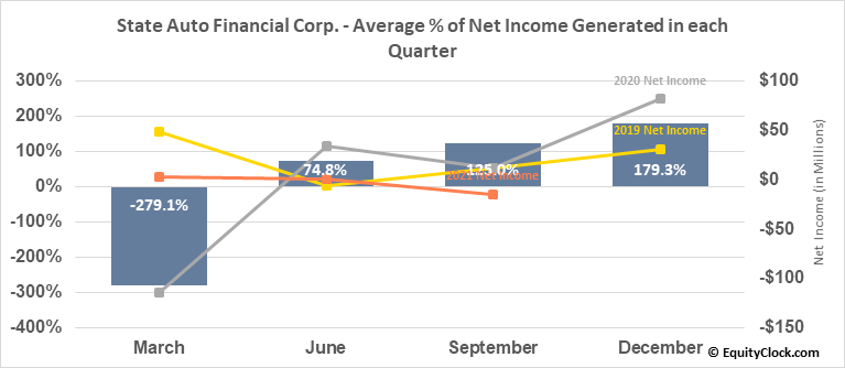 State Auto Financial Corp. (NASD:STFC) Net Income Seasonality