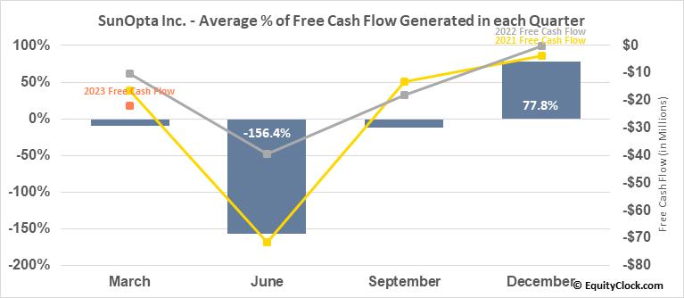 SunOpta Inc. (NASD:STKL) Free Cash Flow Seasonality