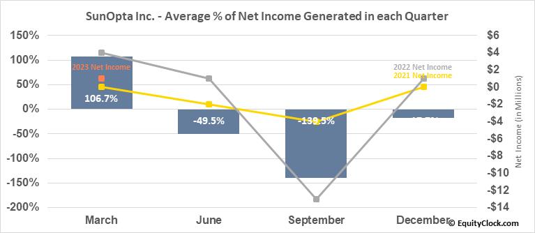SunOpta Inc. (NASD:STKL) Net Income Seasonality