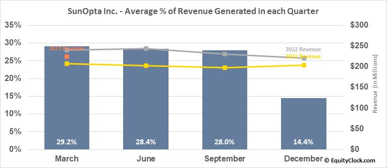 SunOpta Inc. (NASD:STKL) Revenue Seasonality
