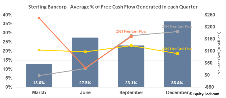 Sterling Bancorp (NYSE:STL) Free Cash Flow Seasonality