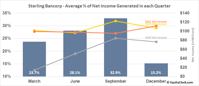 Sterling Bancorp (NYSE:STL) Net Income Seasonality