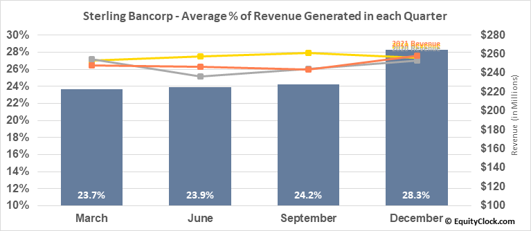 Sterling Bancorp (NYSE:STL) Revenue Seasonality
