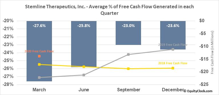 Stemline Therapeutics, Inc. (NASD:STML) Free Cash Flow Seasonality