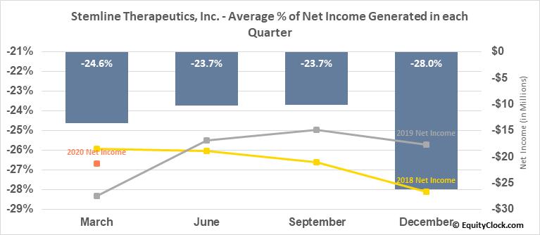 Stemline Therapeutics, Inc. (NASD:STML) Net Income Seasonality