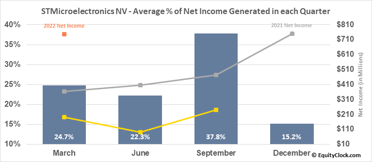 STMicroelectronics NV (NYSE:STM) Net Income Seasonality