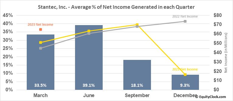 Stantec, Inc. (TSE:STN.TO) Net Income Seasonality