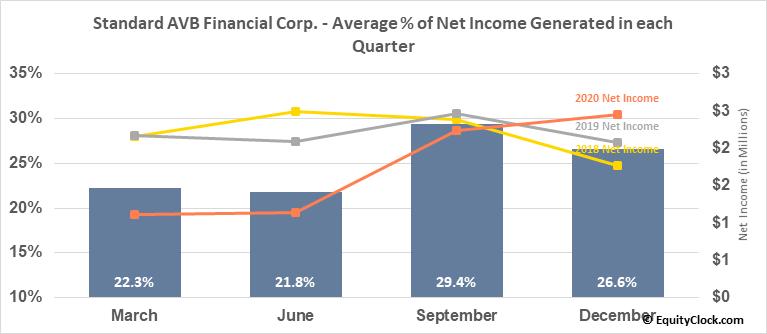 Standard AVB Financial Corp. (NASD:STND) Net Income Seasonality