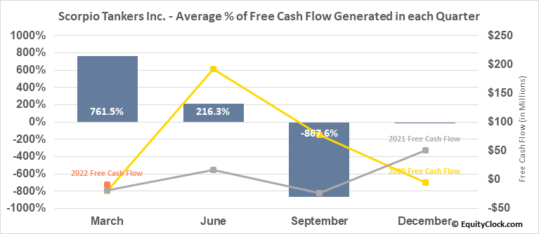 Scorpio Tankers Inc. (NYSE:STNG) Free Cash Flow Seasonality