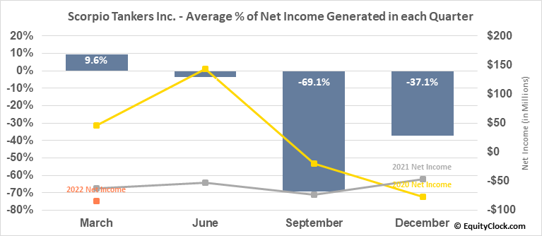 Scorpio Tankers Inc. (NYSE:STNG) Net Income Seasonality