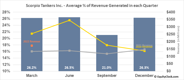 Scorpio Tankers Inc. (NYSE:STNG) Revenue Seasonality