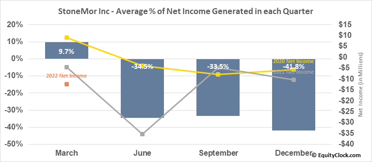 StoneMor Partners L.P. (NYSE:STON) Net Income Seasonality