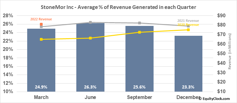 StoneMor Partners L.P. (NYSE:STON) Revenue Seasonality
