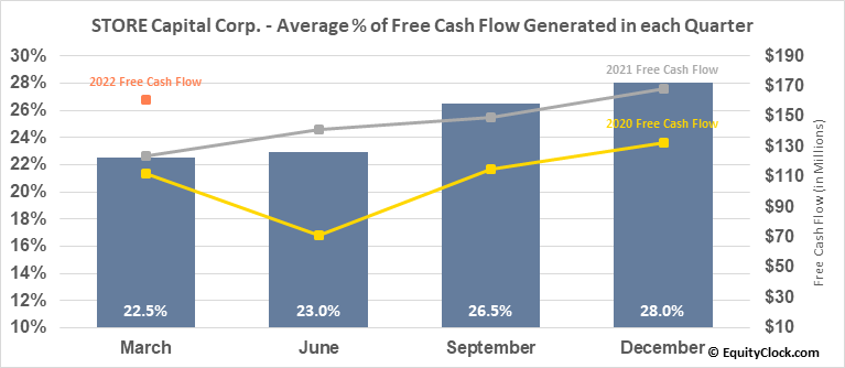 STORE Capital Corp. (NYSE:STOR) Free Cash Flow Seasonality
