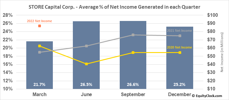 STORE Capital Corp. (NYSE:STOR) Net Income Seasonality