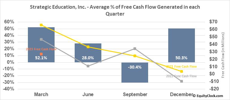 Strategic Education, Inc. (NASD:STRA) Free Cash Flow Seasonality