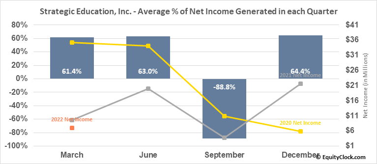 Strategic Education, Inc. (NASD:STRA) Net Income Seasonality