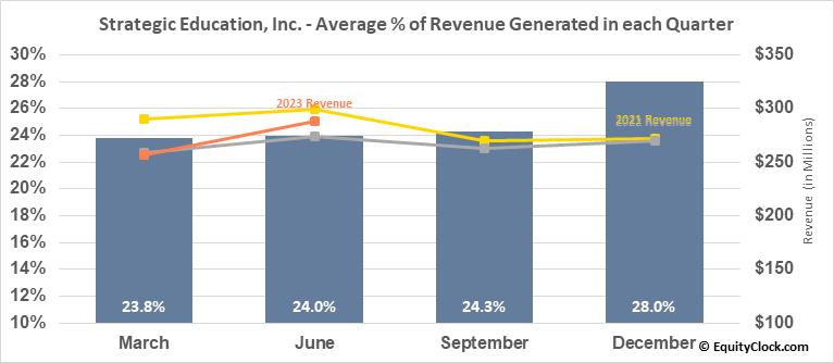 Strategic Education, Inc. (NASD:STRA) Revenue Seasonality