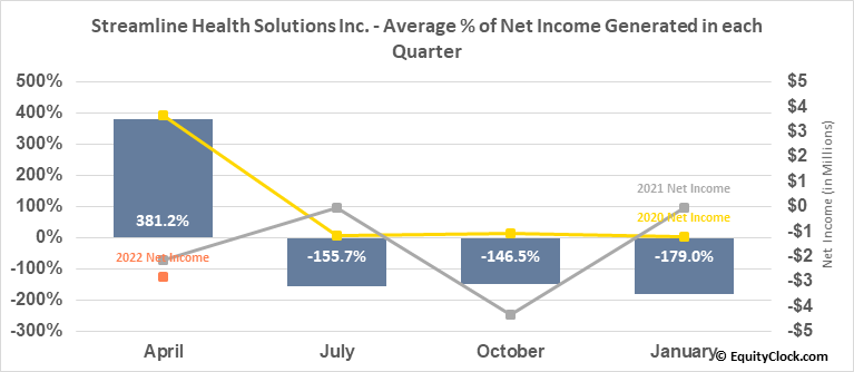 Streamline Health Solutions Inc. (NASD:STRM) Net Income Seasonality