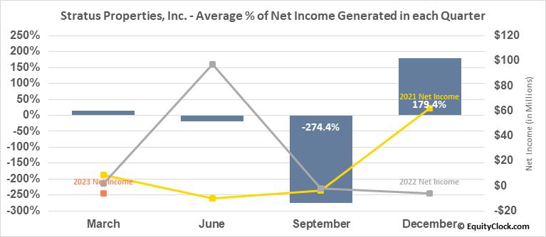 Stratus Properties, Inc. (NASD:STRS) Net Income Seasonality