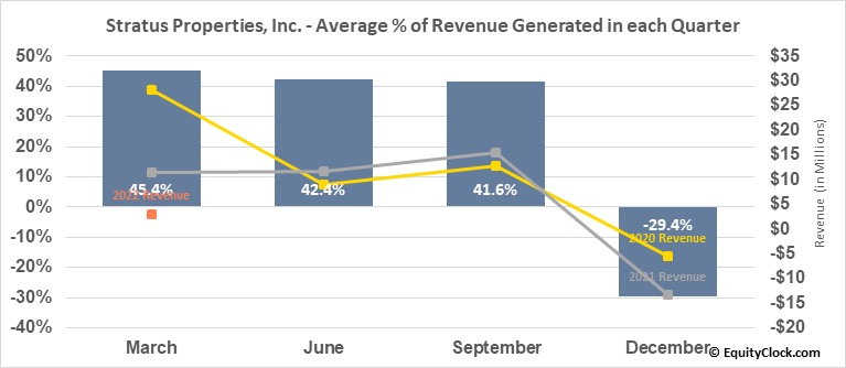 Stratus Properties, Inc. (NASD:STRS) Revenue Seasonality