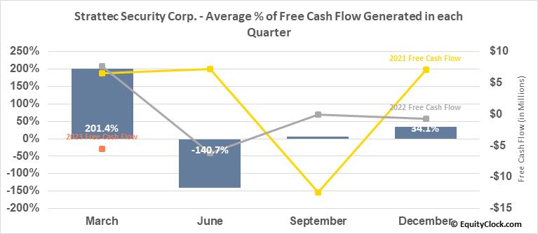 Strattec Security Corp. (NASD:STRT) Free Cash Flow Seasonality