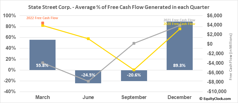 State Street Corp. (NYSE:STT) Free Cash Flow Seasonality