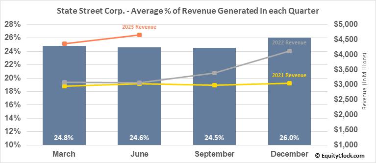 State Street Corp. (NYSE:STT) Revenue Seasonality