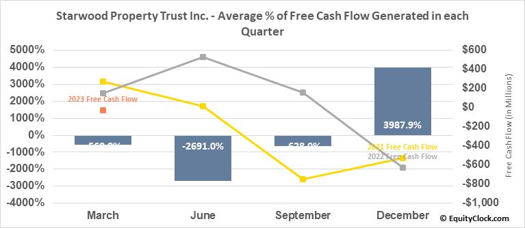Starwood Property Trust Inc. (NYSE:STWD) Free Cash Flow Seasonality