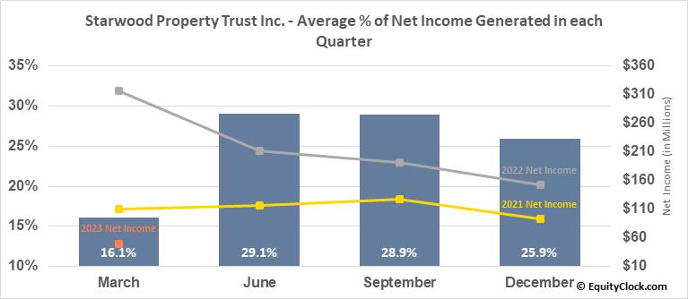 Starwood Property Trust Inc. (NYSE:STWD) Net Income Seasonality