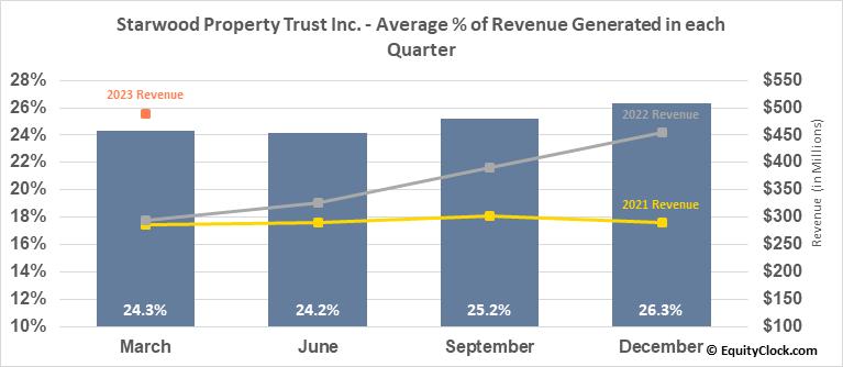 Starwood Property Trust Inc. (NYSE:STWD) Revenue Seasonality